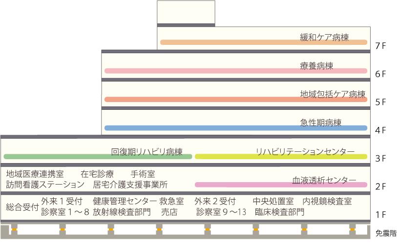 院内配置図